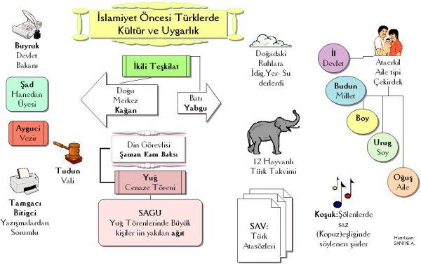 türklerde uruk ile ilgili görsel sonucu